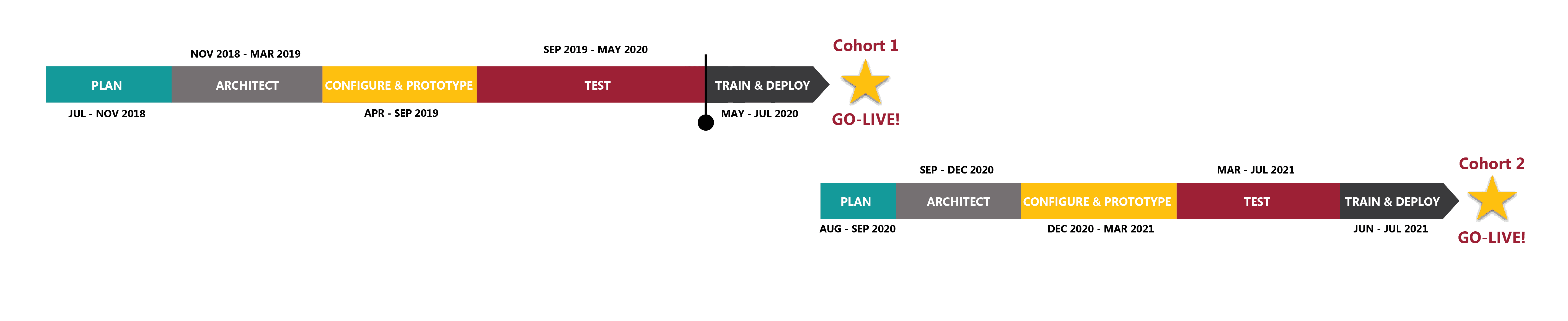 May Timeline